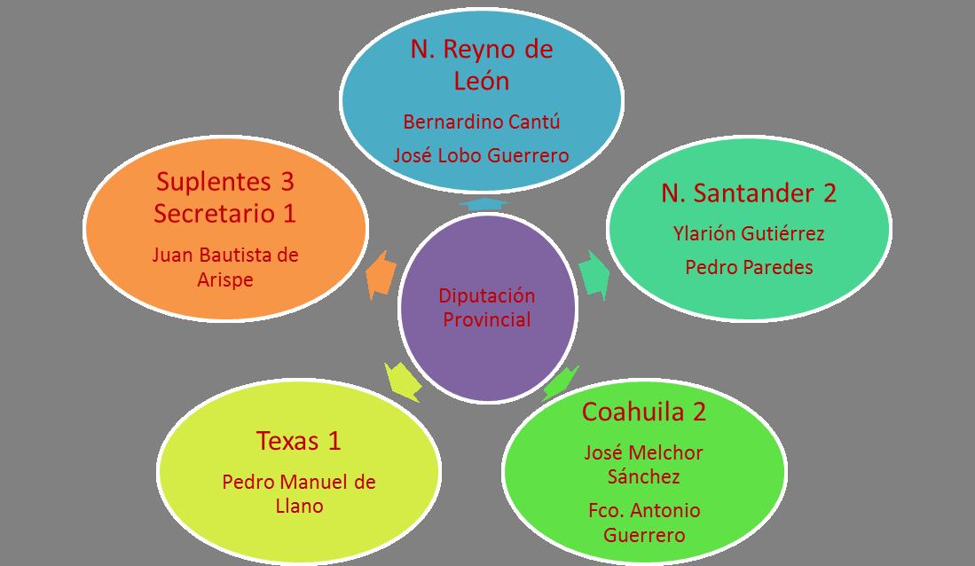 Electos en Diputación de la Provincia de Oriente en 1814